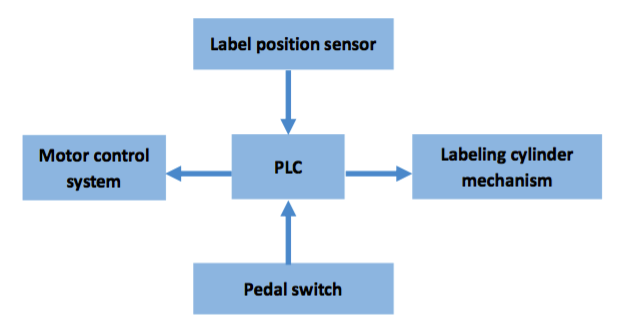 Control system of the cabel labeling machine