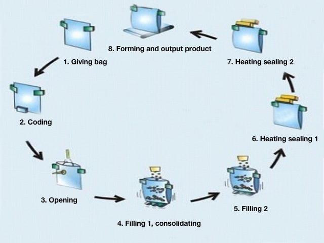 Production process of the coffee powder milk granules doypack packaging machine
