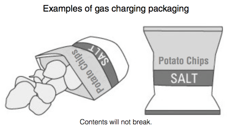Prevents contents from breaking by charging gases.