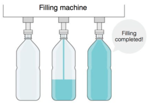 The machine used to fill a particular container depends on the contents. The above machine is for bottle filling.