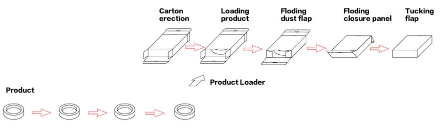 work flow chart of cartoner
