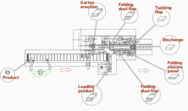 work flow figure of cartoning machine