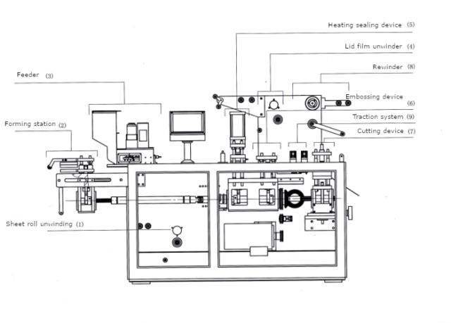 Drawing of Automatic blister packaging machine